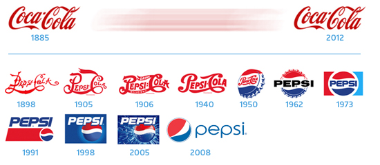 Evolution des logos Coca-Cola et Pepsi au fil du temps