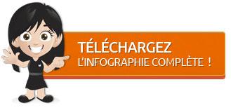 Télécharger l'infographie complète de l'étude des opérateurs de téléphonie mobile de Martinique, Guadeloupe, Guyane, la Réunion et Tahiti