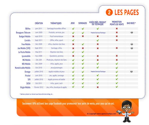 2-Les fanpages des opérateurs mobile de Martinique, Guadeloupe, Iles du nord, Guyane, Réunion et Polynésie Française