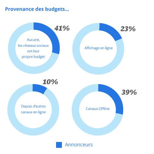 Les budgets sur les réseaux sociaux sont encore faibles mais sont en croissance constante