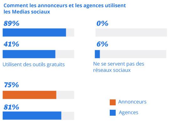 utilisation-des-medias-sociaux-agences-annonceurs-2013
