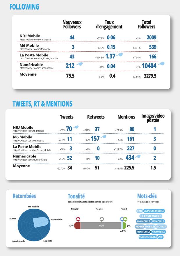 twitter des opérateurs mobiles NRJ Mobile, M6 Mobile, La Poste Mobile et Numéricâble france 2013